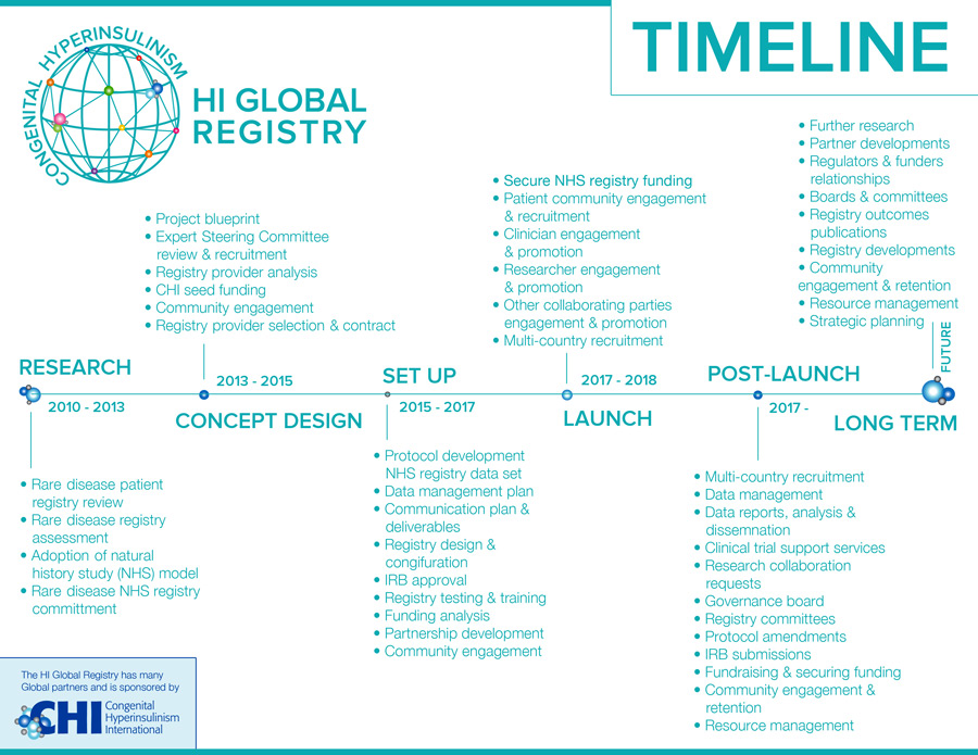 Timeline of HI Global Registry