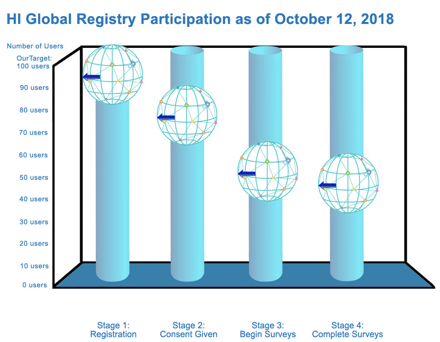 HI Global Registry Participation as of today