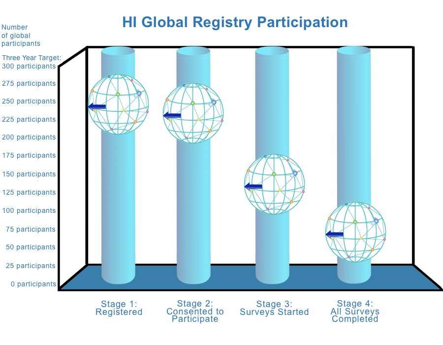 HI Global Registry Participation as of June 2019