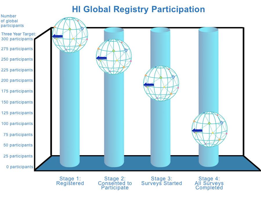 HI Global Registry Graph