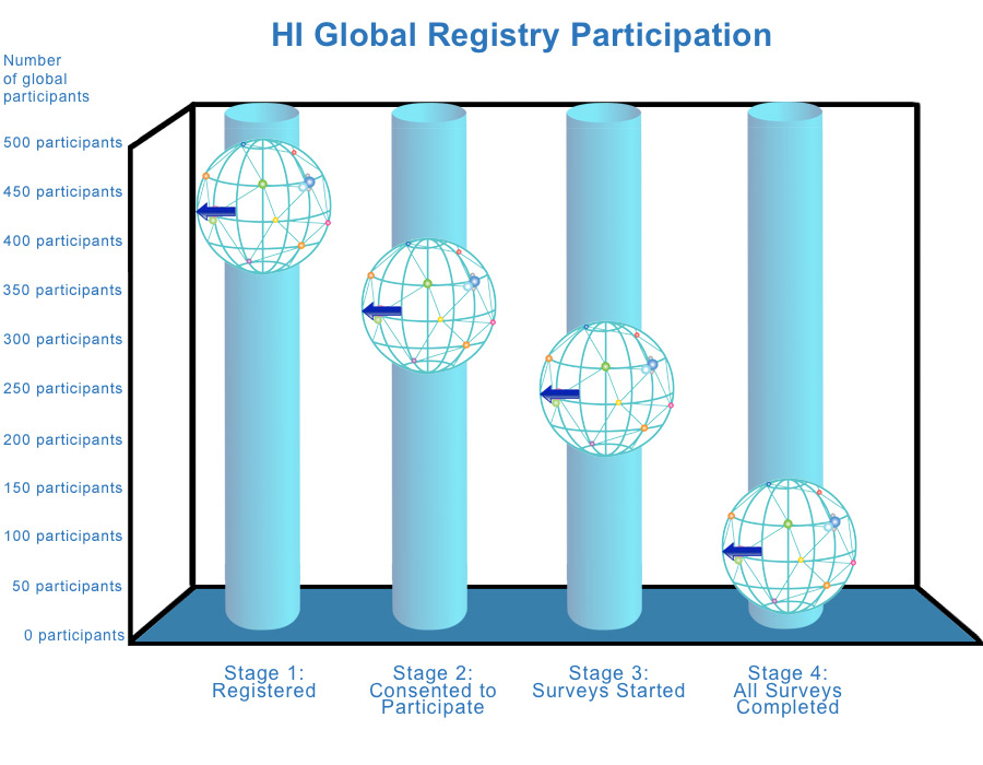 HI Registry Participation as of fall 2021